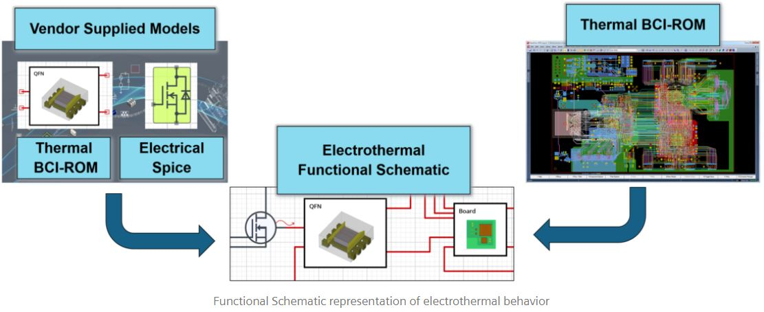 Image of supply chain supplied electronic function and thermal models from component suppliers, used in OEM electro-thermal system simulation