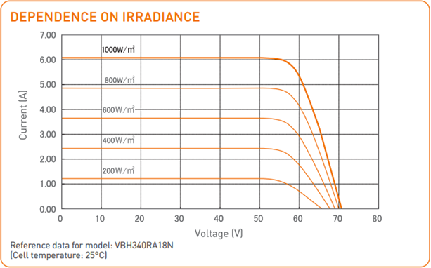 Load Current vs. Voltage at different irradiance levels